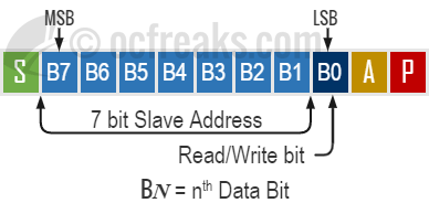 I2C First Byte Format