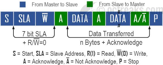 master transmitter mode format
