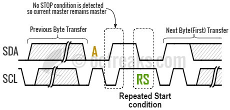 Repeated Start condition