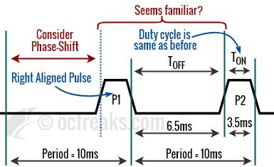Single edge Inverted, Leading Edge, Right-Aligned PWM waveform