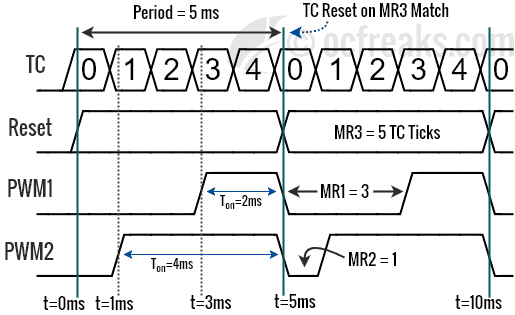 Leading Edge or Right-Aligned PWM timing diagram in some LPC MCUs