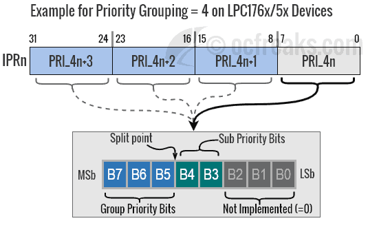 Priority Grouping in ARM Cortex-M3 NVIC