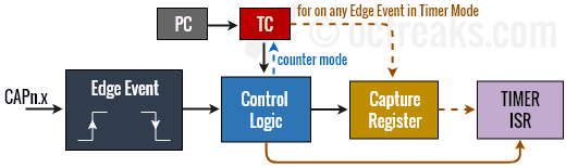Microcontroller Input Capture diagram