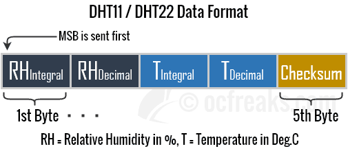 DHT11 DHT22 data format