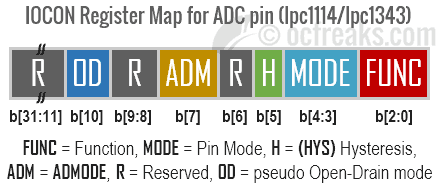 lpc_iocon for ADC pins