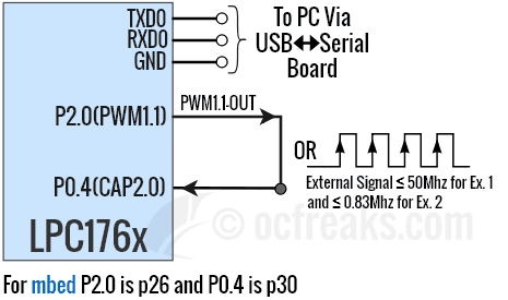 ARM Cortex-M3 LPC1768/LPC1769 Capture Mode Frequency Counter Measurement Example Schematic