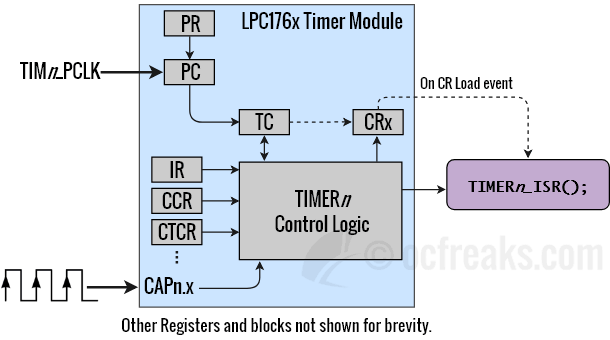 LPC1768 Timer Input Capture & Frequency Counter Tutorial