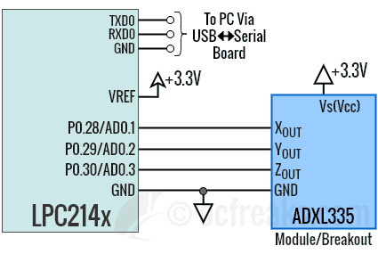 Interfacing ADXL335 Accelerometer with LPC2148