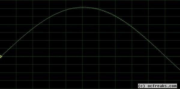 Sine Wave Generator using PWM with LPC2148 Microcontroller