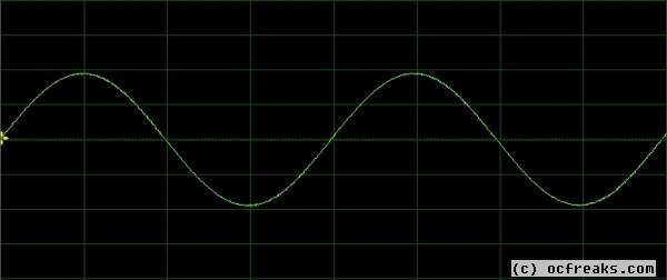 Sine wave generator using pwm with lpc2148 microcontroller tutorial
