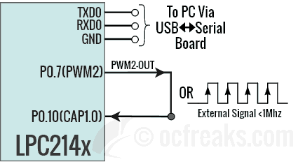 ARM7 LPC2148 Capture Mode Frequency Counter Measurement Example Schematic