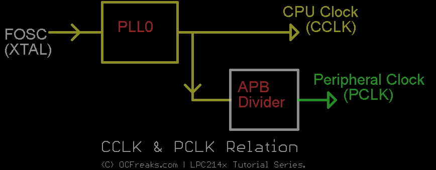 LPC214x PLL Tutorial for Cpu and Peripheral Clock