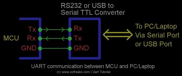Basic UART Tutorial