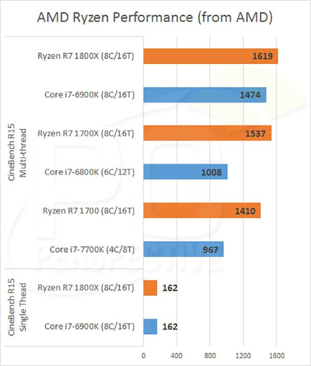 ryzen cinebench performance