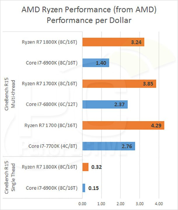 ryzen cinebench performance per dollar