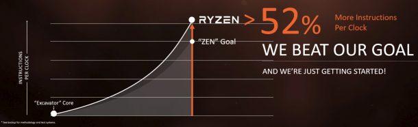 Ryzen Goals Exceeded