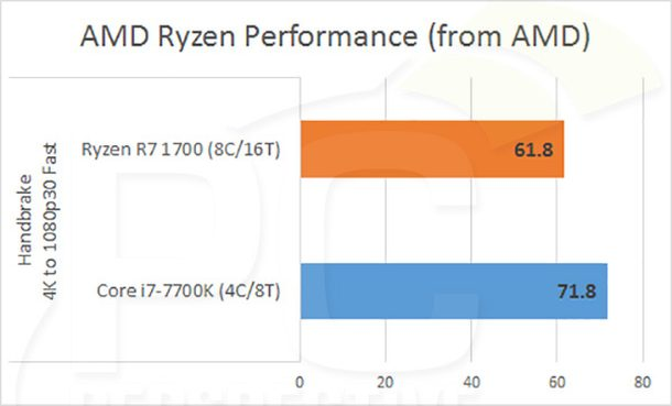 ryzen handbrake performance