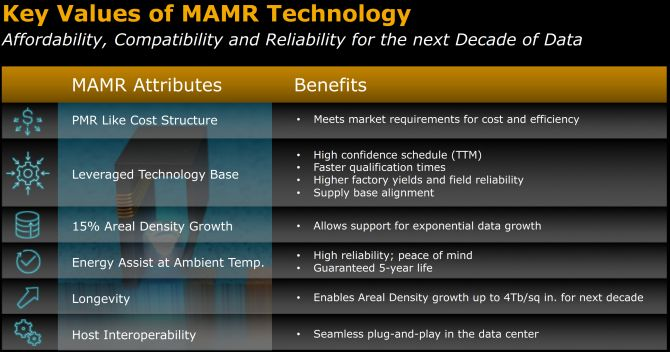 MAMR Benefits