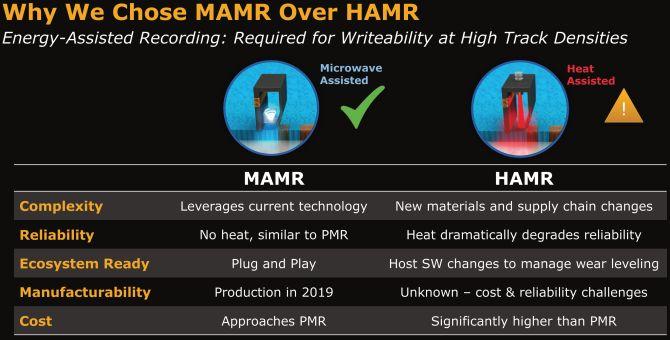 MAMR vs. HAMR